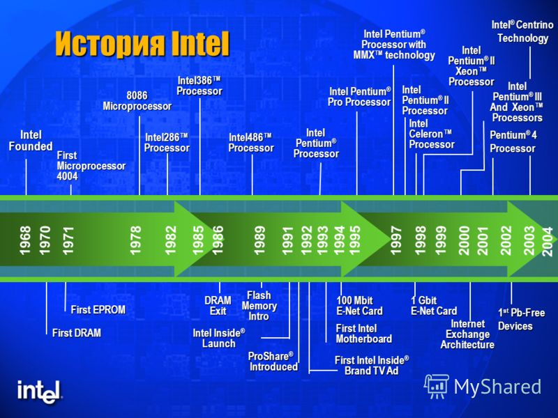 История Intel IntelFounded First DRAM 8086Microprocessor Intel286Processor Intel386Processor Intel486Processor Intel Pentium ® Processor Intel Pentium ® Processor with MMX technology Intel Pentium ® II Processor First EPROM Intel Pentium ® Pro Proces