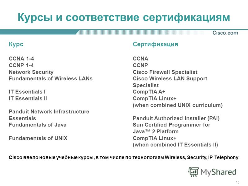 10 Курсы и соответствие сертификациям КурсСертификация CCNA 1-4CCNA CCNP 1-4CCNP Network SecurityCisco Firewall Specialist Fundamentals of Wireless LANsCisco Wireless LAN Support Specialist IT Essentials ICompTIA A+ IT Essentials IICompTIA Linux+ (wh