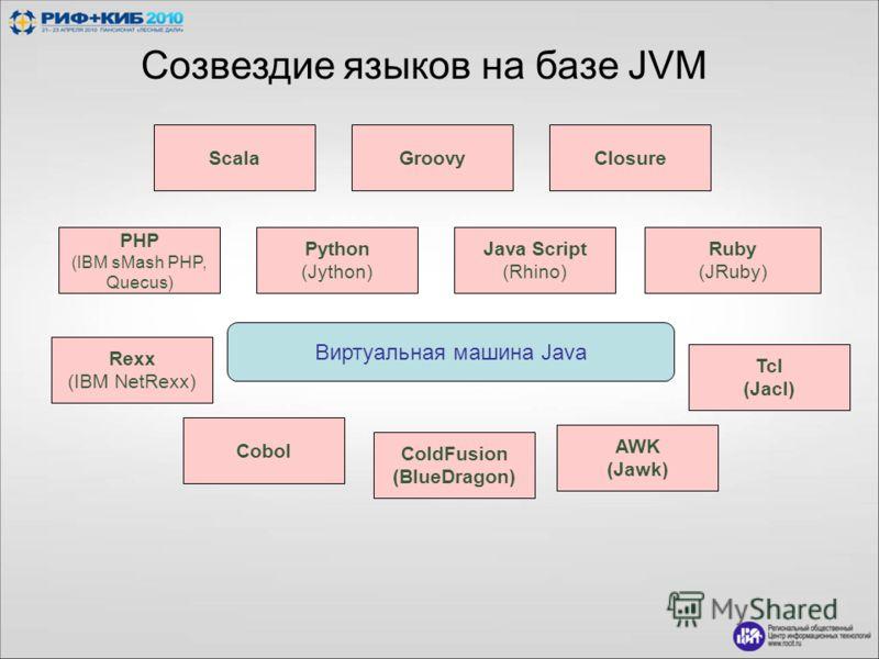 Виртуальная машина Java Java Script (Rhino) Ruby (JRuby) ColdFusion (BlueDragon) Cobol AWK (Jawk) Tcl (Jacl) Python (Jython) PHP (IBM sMash PHP, Quecus) Rexx (IBM NetRexx) ScalaGroovyClosure Созвездие языков на базе JVM