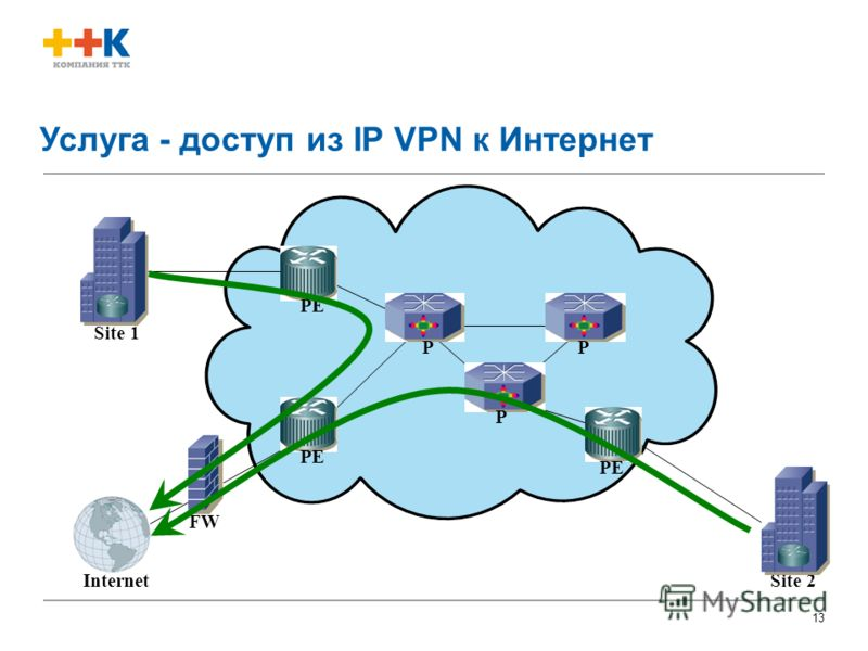 Title and date of presentation 13 Site 1 Site 2Internet РР Р РEРE РEРE РEРE FW Услуга - доступ из IP VPN к Интернет