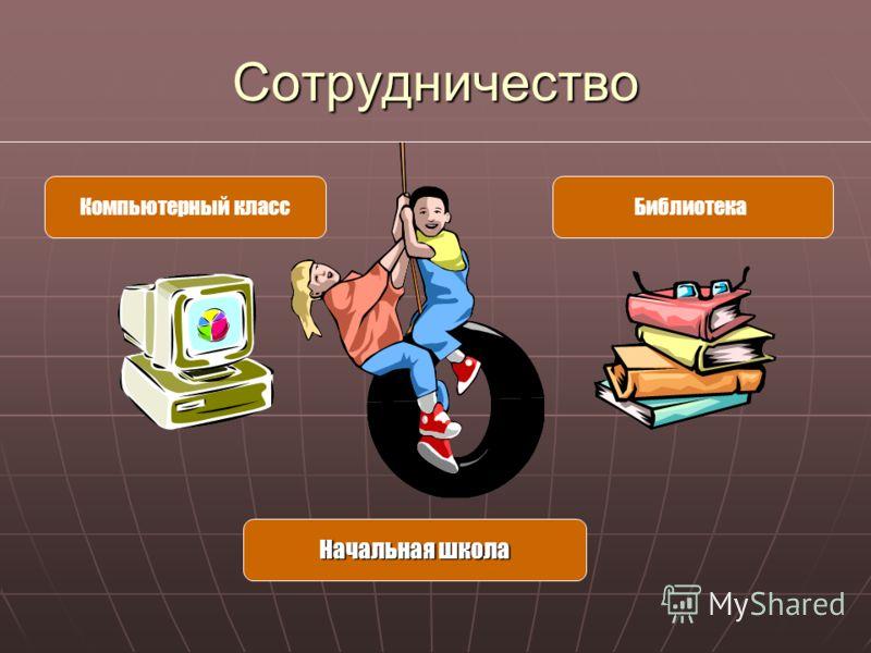 Сотрудничество Компьютерный классБиблиотека Начальная школа