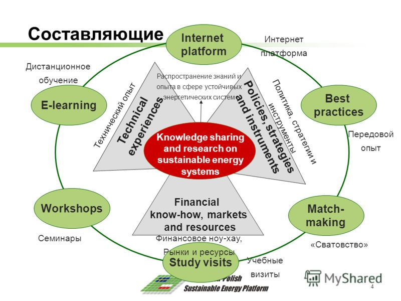4 Составляющие Knowledge sharing and research on sustainable energy systems Technical experiences Policies, strategies and instruments Financial know-how, markets and resources Study visits Workshops Match- making Best practices E-learning Internet p