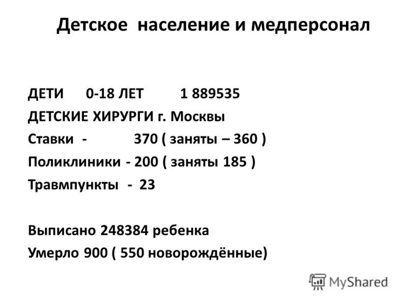 Детское население и медперсонал ДЕТИ 0-18 ЛЕТ 1 889535 ДЕТСКИЕ ХИРУРГИ г. Москвы Ставки - 370 ( заняты – 360 ) Поликлиники - 200 ( заняты 185 ) Травмпункты - 23 Выписано 248384 ребенка Умерло 900 ( 550 новорождённые)