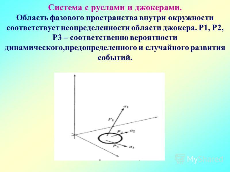 Система с руслами и джокерами. Область фазового пространства внутри окружности соответствует неопределенности области джокера. P1, P2, P3 – соответственно вероятности динамического,предопределенного и случайного развития событий.