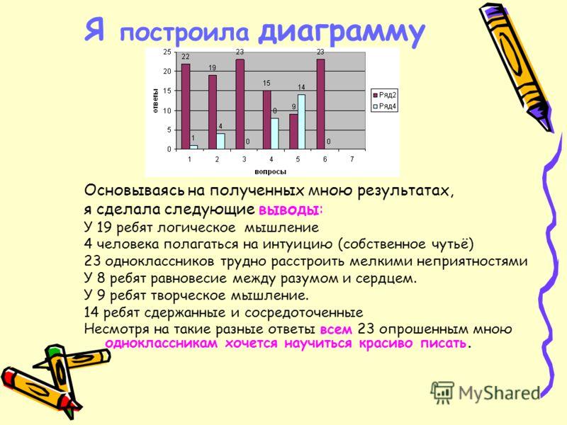 Я построила диаграмму Основываясь на полученных мною результатах, я сделала следующие выводы: У 19 ребят логическое мышление 4 человека полагаться на интуицию (собственное чутьё) 23 одноклассников трудно расстроить мелкими неприятностями У 8 ребят ра