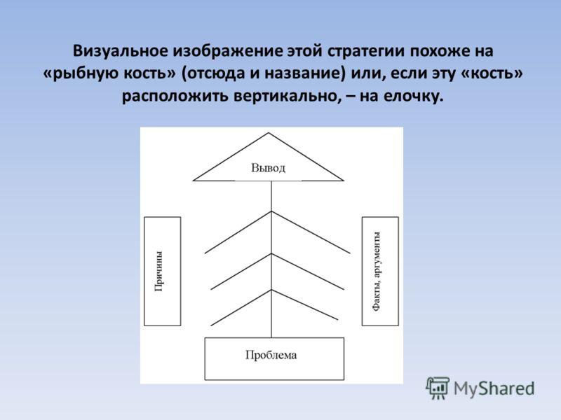 Визуальное изображение этой стратегии похоже на «рыбную кость» (отсюда и название) или, если эту «кость» расположить вертикально, – на елочку.