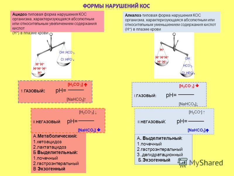 ОН -,НСО - 3, Cl -,НРО - 4 Ацидоз-типовая форма нарушения КОС организма, характеризующаяся абсолютным или относительным увеличением содержания кислот (Н + ) в плазме крови. Алкалоз-типовая форма нарушения КОС организма, характеризующаяся абсолютным и