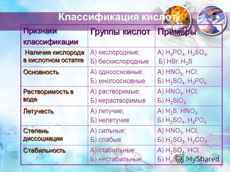 Классификация кислот Признакиклассификации Группы кислот Примеры Наличие кислорода в кислотном остатке Наличие кислорода в кислотном остатке А) кислородные; Б) бескислородные А) H 3 PO 4, H 2 SO 4 ;, Б) HBr, H 2 S Основность А) одноосновные; Б) много