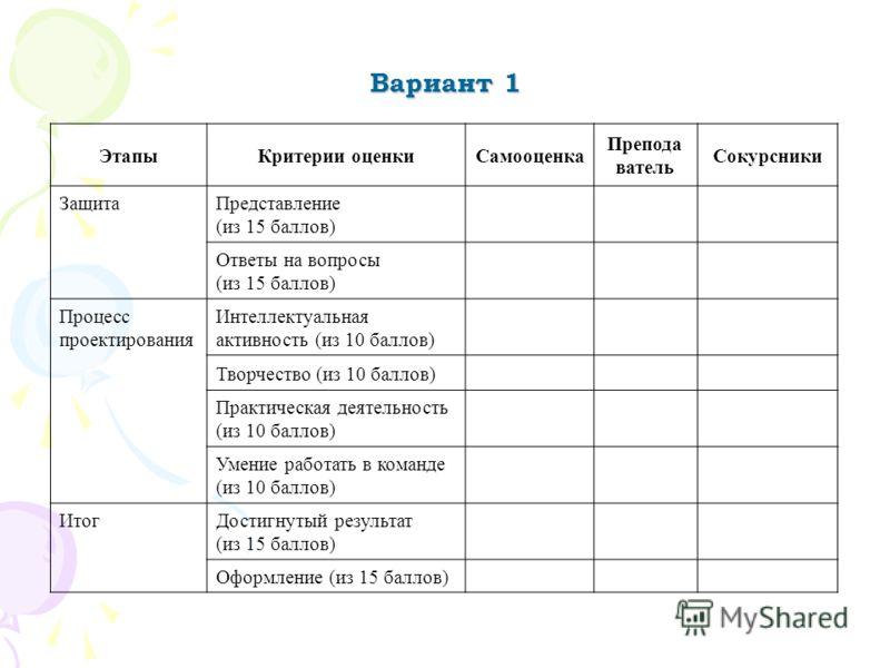 Вариант 1 ЭтапыКритерии оценкиСамооценка Препода ватель Сокурсники Защита Представление (из 15 баллов) Ответы на вопросы (из 15 баллов) Процесс проектирования Интеллектуальная активность (из 10 баллов) Творчество (из 10 баллов) Практическая деятельно