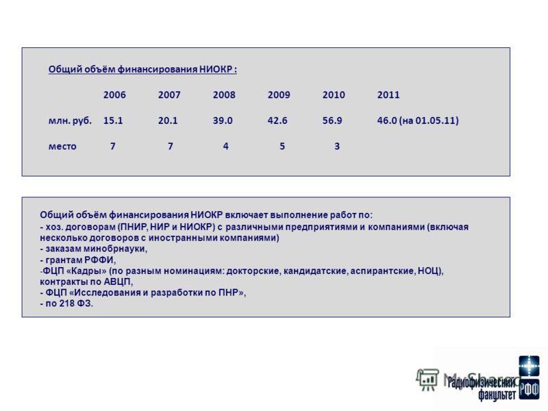 Общий объём финансирования НИОКР : 200620072008200920102011 млн. руб.15.120.139.042.656.946.0 (на 01.05.11) место 7 7 4 5 3 Общий объём финансирования НИОКР включает выполнение работ по: - хоз. договорам (ПНИР, НИР и НИОКР) с различными предприятиями