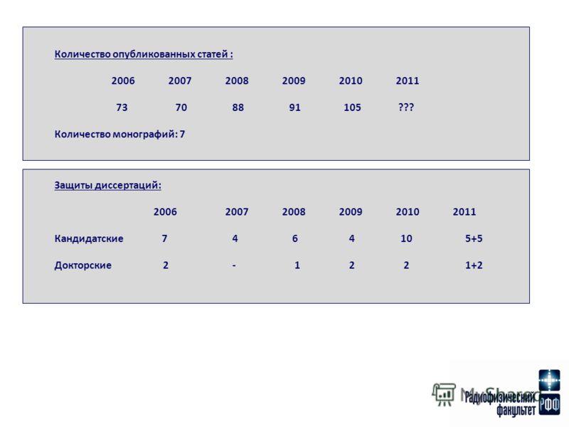 Количество опубликованных статей : 200620072008200920102011 73 70 88 91 105 ??? Количество монографий: 7 Защиты диссертаций: 200620072008200920102011 Кандидатские 7 4 6 4 10 5+5 Докторские 2 - 1 2 2 1+2