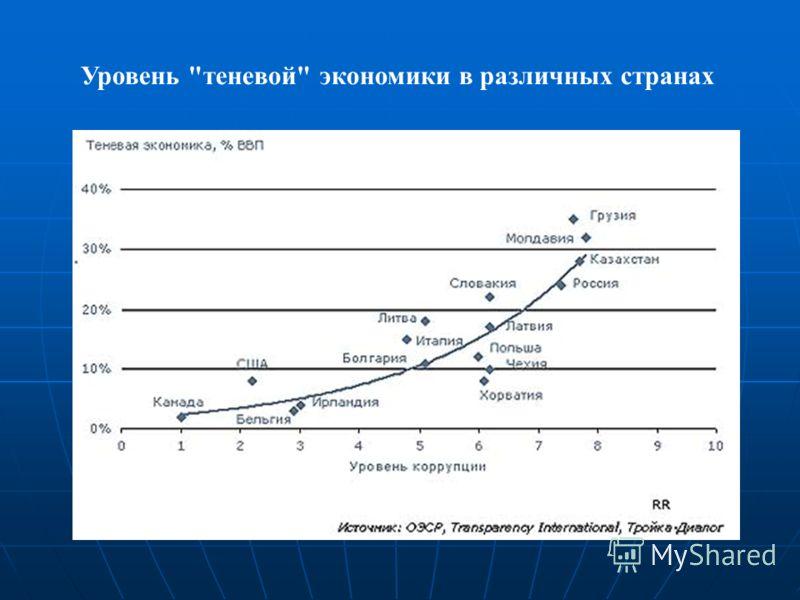 Уровень теневой экономики в различных странах