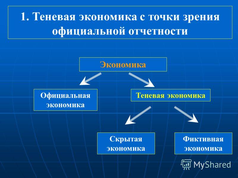 1. Теневая экономика с точки зрения официальной отчетности Экономика Официальная экономика Теневая экономика Скрытая экономика Фиктивная экономика