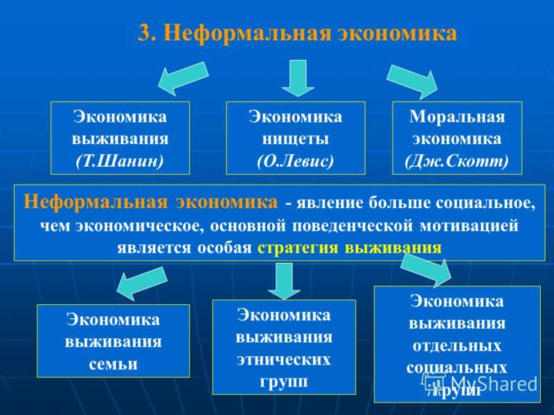 Экономика выживания (Т.Шанин) Экономика нищеты (О.Левис) Моральная экономика (Дж.Скотт) Неформальная экономика - явление больше социальное, чем экономическое, основной поведенческой мотивацией является особая стратегия выживания Экономика выживания с