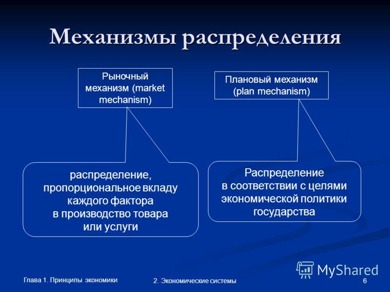 Глава 1. Принципы экономики 62. Экономические системы Механизмы распределения Рыночный механизм (market mechanism) Плановый механизм (plan mechanism) распределение, пропорциональное вкладу каждого фактора в производство товара или услуги Распределени