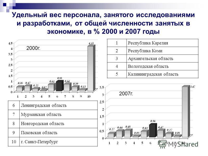 Удельный вес персонала, занятого исследованиями и разработками, от общей численности занятых в экономике, в % 2000 и 2007 годы 1Республика Карелия 2Республика Коми 3Архангельская область 4Вологодская область 5Калининградская область 6Ленинградская об