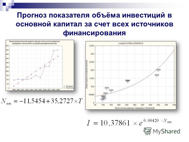 Прогноз показателя объёма инвестиций в основной капитал за счет всех источников финансирования
