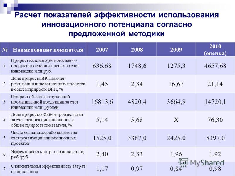 Расчет показателей эффективности использования инновационного потенциала согласно предложенной методики Наименование показателя200720082009 2010 (оценка) 1 Прирост валового регионального продукта в основных ценах за счет инноваций, млн.руб. 636,68174