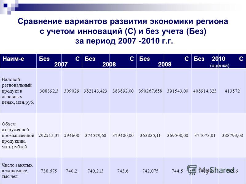 Сравнение вариантов развития экономики региона с учетом инноваций (С) и без учета (Без) за период 2007 -2010 г.г. Наим-еБезС С С С Валовой региональный продукт в основных ценах, млн.руб. 308392,3309029382143,423383892,00390267,658391543,00408914,3234
