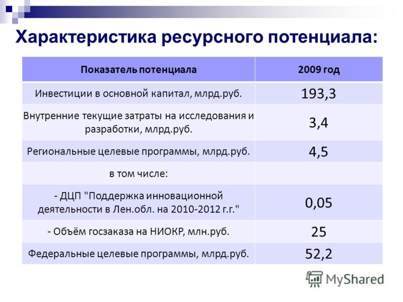 Характеристика ресурсного потенциала: Показатель потенциала2009 год Инвестиции в основной капитал, млрд.руб. 193,3 Внутренние текущие затраты на исследования и разработки, млрд.руб. 3,4 Региональные целевые программы, млрд.руб. 4,5 в том числе: - ДЦП