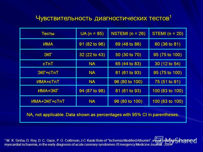 Чувствительность диагностических тестов 1 Тесты UA (n = 85) NSTEMI (n = 26) STEMI (n = 20) ИМА 91 (82 to 96) 69 (48 to 86) 60 (36 to 81) ЭКГ 32 (22 to 43) 50 (30 to 70) 95 (75 to 100) cTnTNA 65 (44 to 83) 30 (12 to 54) ЭКГ+cTnT NA 81 (61 to 93) 95 (7