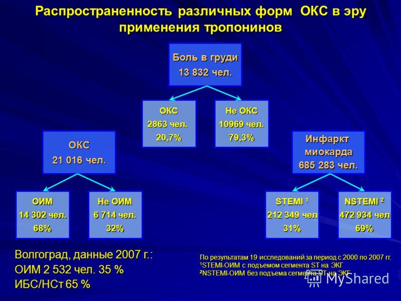 Боль в груди 13 832 чел. ОИМ 14 302 чел. 68% ОКС 2863 чел. 20,7% Не ОИМ 6 714 чел. 32% Не ОКС 10969 чел. 79,3% STEMI 1 212 349 чел 31% NSTEMI 2 472 934 чел 69% Инфарктмиокарда 685 283 чел. ОКС 21 016 чел. Распространенность различных форм ОКС в эру п