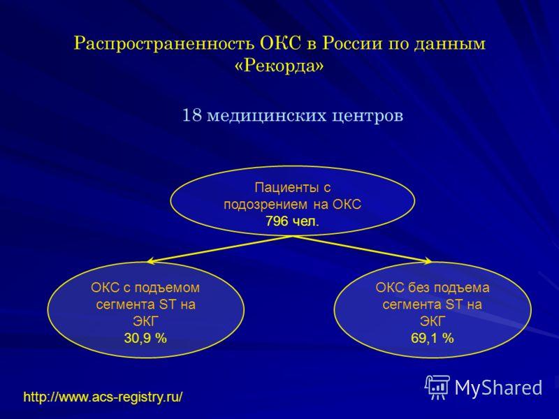 Распространенность ОКС в России по данным «Рекорда» 18 медицинских центров Пациенты с подозрением на ОКС 796 чел. ОКС с подъемом сегмента ST на ЭКГ 30,9 % ОКС без подъема сегмента ST на ЭКГ 69,1 % http://www.acs-registry.ru/