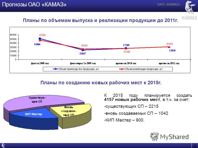 9 ОАО «КАМАЗ» Планы по созданию новых рабочих мест к 2015г. Прогнозы ОАО «КАМАЗ» К 2015 году планируется создать 4157 новых рабочих мест, в т.ч. за счет: -существующих СП – 2215 -вновь создаваемых СП – 1042 -КИП Мастер – 900. Планы по объемам выпуска