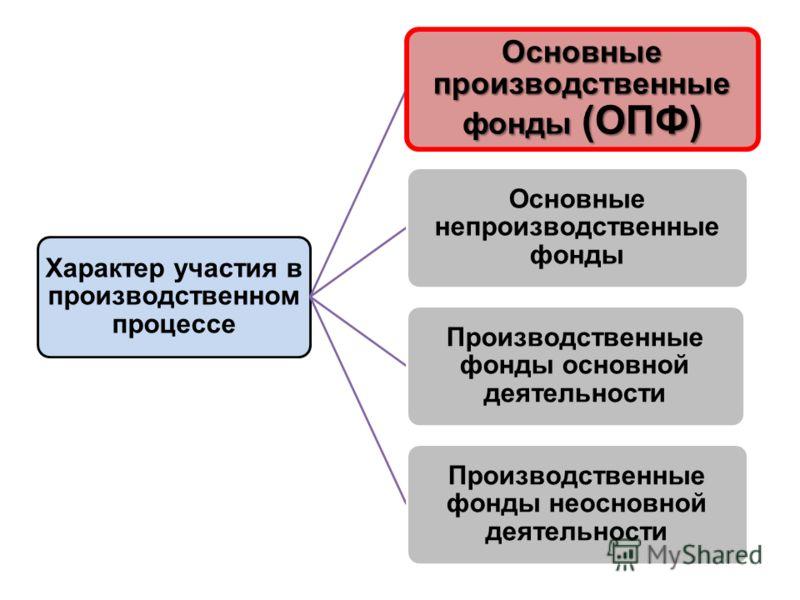 Характер участия в производственном процессе Основные производственные фонды (ОПФ) Основные непроизводственные фонды Производственные фонды основной деятельности Производственные фонды неосновной деятельности