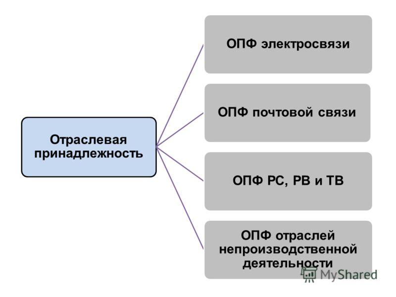 Отраслевая принадлежность ОПФ электросвязиОПФ почтовой связиОПФ РС, РВ и ТВ ОПФ отраслей непроизводственной деятельности