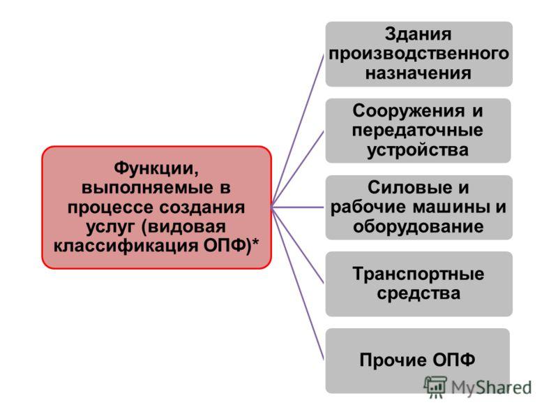 Функции, выполняемые в процессе создания услуг (видовая классификация ОПФ)* Здания производственного назначения Сооружения и передаточные устройства Силовые и рабочие машины и оборудование Транспортные средства Прочие ОПФ