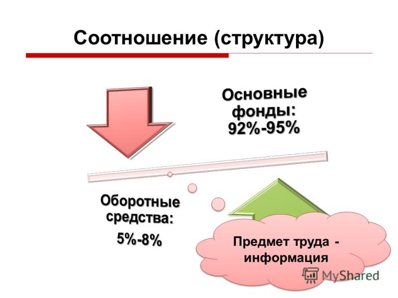 Соотношение (структура) Предмет труда - информация