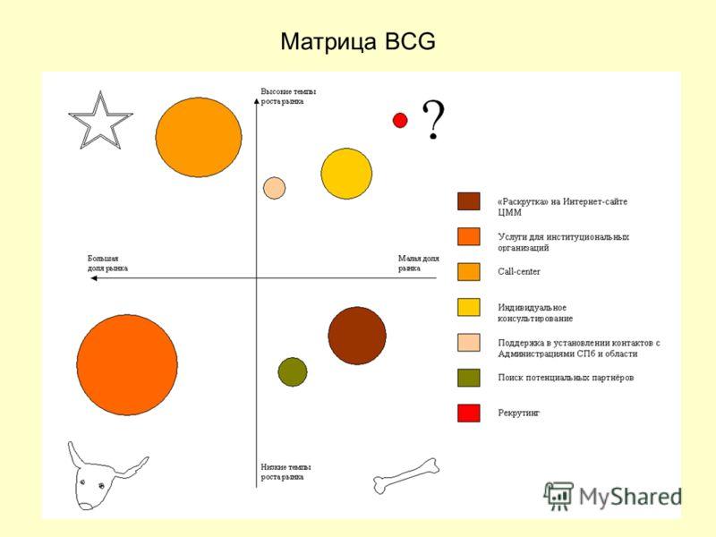 Матрица BCG