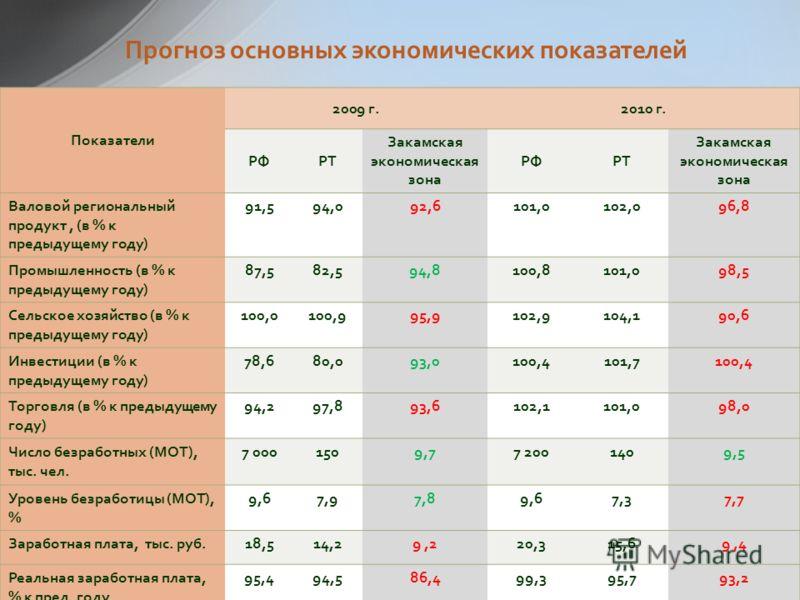 11 Прогноз основных экономических показателей Показатели 2009 г.2010 г. РФРТ Закамская экономическая зона РФРТ Закамская экономическая зона Валовой региональный продукт, (в % к предыдущему году) 91,594,092,6101,0102,096,8 Промышленность (в % к предыд