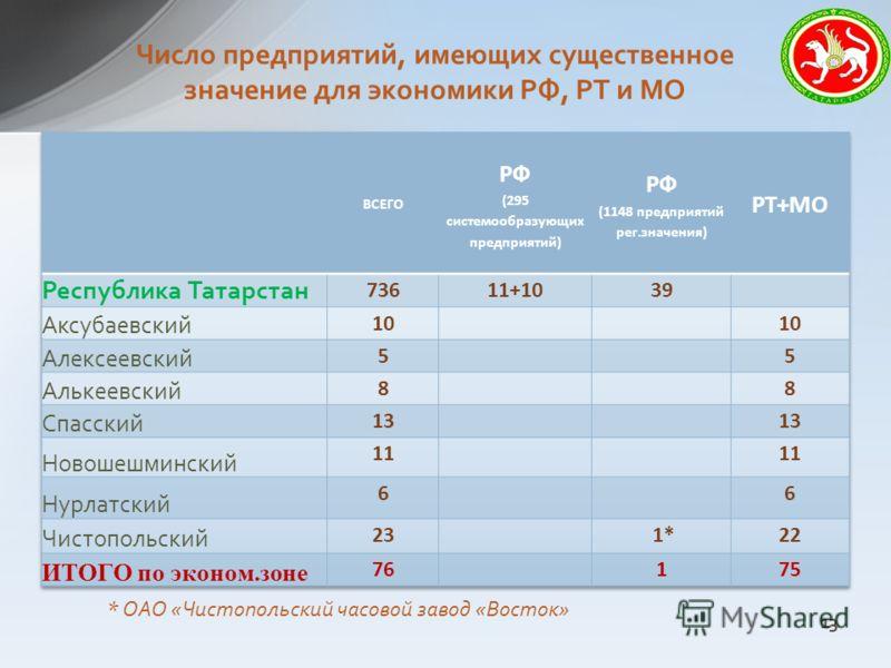 Число предприятий, имеющих существенное значение для экономики РФ, РТ и МО * ОАО «Чистопольский часовой завод «Восток» 13