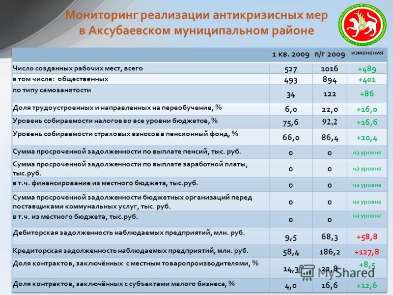 Мониторинг реализации антикризисных мер в Аксубаевском муниципальном районе