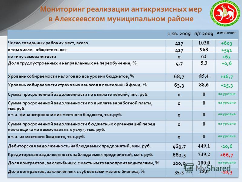 Мониторинг реализации антикризисных мер в Алексеевском муниципальном районе