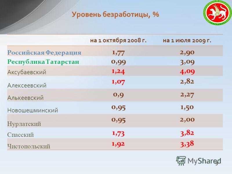 Уровень безработицы, % на 1 октября 2008 г.на 1 июля 2009 г. Российская Федерация 1,772,90 Республика Татарстан 0,993,09 Аксубаевский 1,244,09 Алексеевский 1,072,82 Алькеевский 0,92,27 Новошешминский 0,951,50 Нурлатский 0,952,00 Спасский 1,733,82 Чис