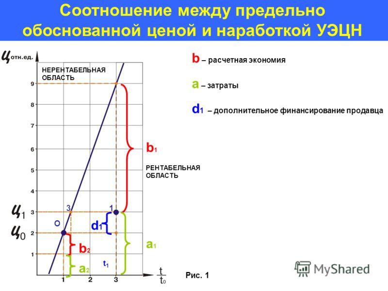 Соотношение между предельно обоснованной ценой и наработкой УЭЦН a1a1 b1b1 d1d1 b2b2 a2a2 НЕРЕНТАБЕЛЬНАЯ ОБЛАСТЬ РЕНТАБЕЛЬНАЯ ОБЛАСТЬ b – расчетная экономия a – затраты d 1 – дополнительное финансирование продавца 1 Рис. 1 О 3 t1t1