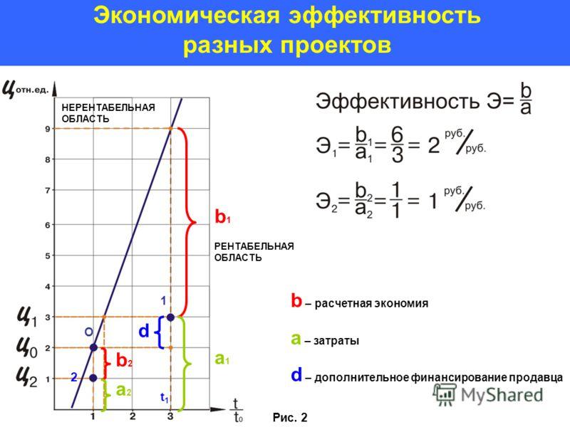 Экономическая эффективность разных проектов a1a1 b1b1 d b2b2 a2a2 НЕРЕНТАБЕЛЬНАЯ ОБЛАСТЬ РЕНТАБЕЛЬНАЯ ОБЛАСТЬ b – расчетная экономия a – затраты d – дополнительное финансирование продавца 1 Рис. 2 О 2 t1t1