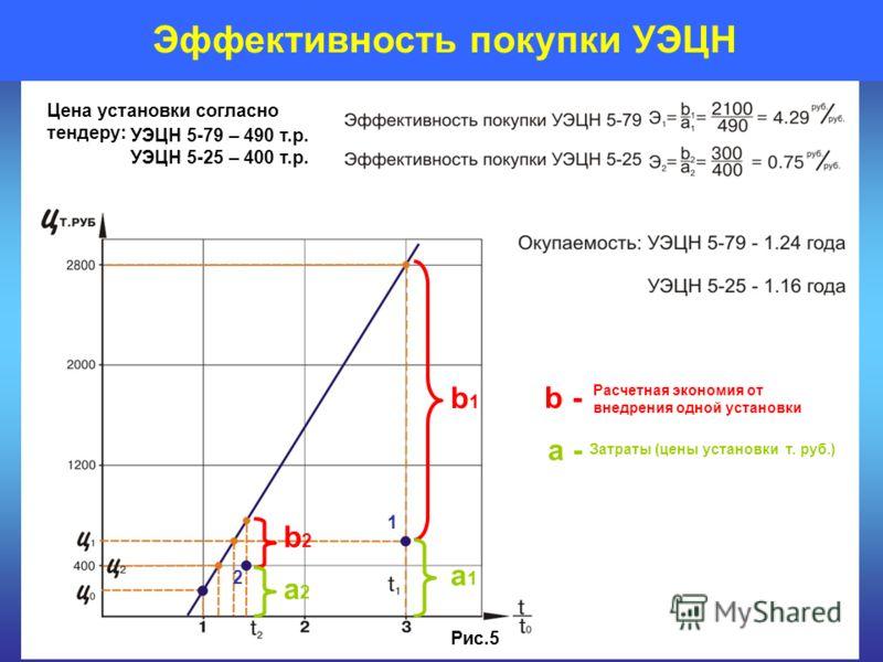 Эффективность покупки УЭЦН Расчетная экономия от внедрения одной установки Затраты (цены установки т. руб.) a1a1 b1b1 Рис.5 Цена установки согласно тендеру: УЭЦН 5-79 – 490 т.р. УЭЦН 5-25 – 400 т.р. b - a - b2b2 a2a2 1 2