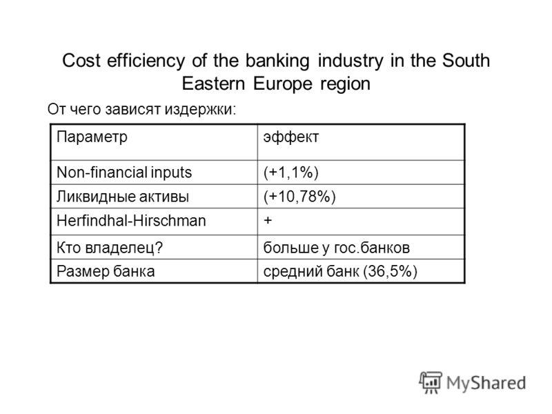 От чего зависят издержки: Параметрэффект Non-financial inputs(+1,1%) Ликвидные активы(+10,78%) Herfindhal-Hirschman+ Кто владелец?больше у гос.банков Размер банкасредний банк (36,5%)