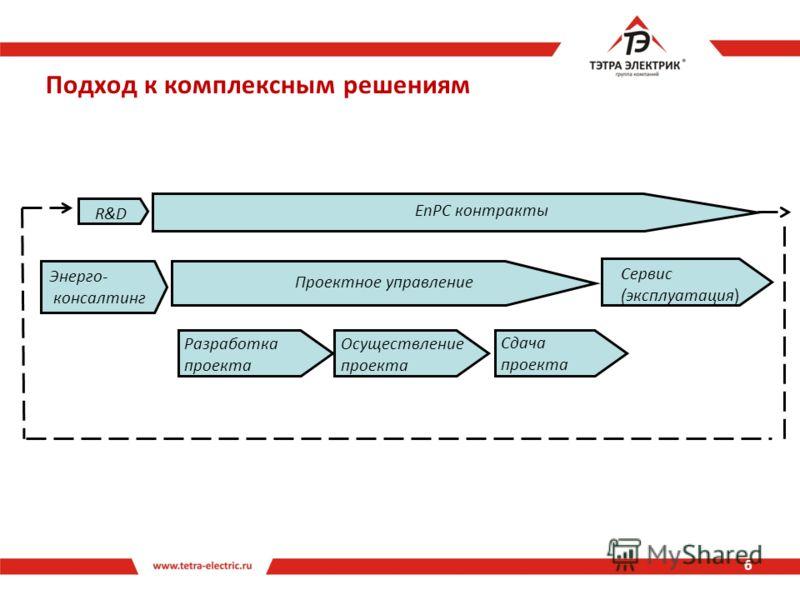 Подход к комплексным решениям Сервис (эксплуатация) Проектное управление EnPC контракты Энерго- консалтинг R&D Разработка проекта Осуществление проекта Сдача проекта 6