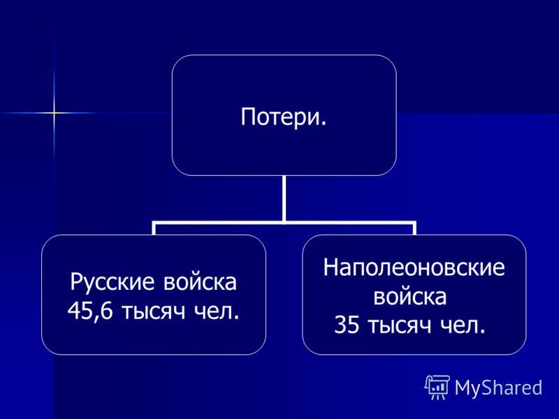Потери. Русские войска 45,6 тысяч чел. Наполеоновские войска 35 тысяч чел.