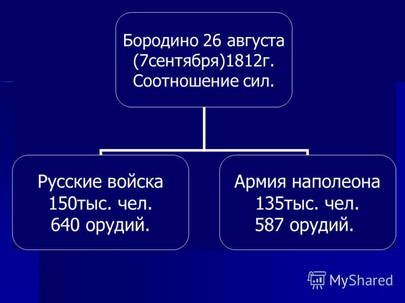 Бородино 26 августа (7сентября)1812г. Соотношение сил. Русские войска 150тыс. чел. 640 орудий. Армия наполеона 135тыс. чел. 587 орудий.