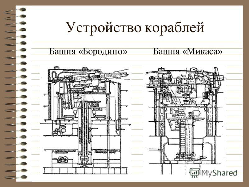 Схема «Бородино»