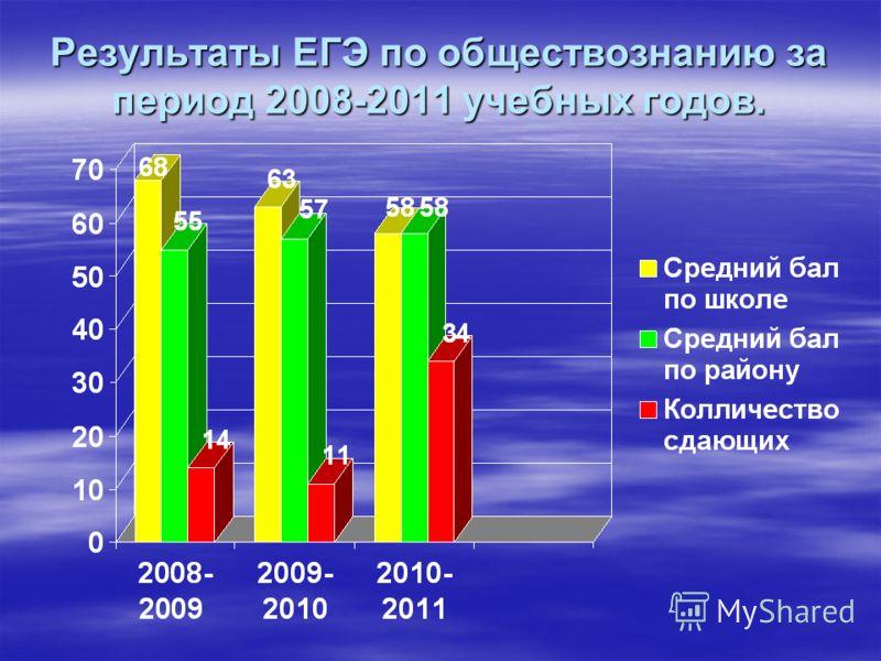 Результаты ЕГЭ по обществознанию за период 2008-2011 учебных годов.