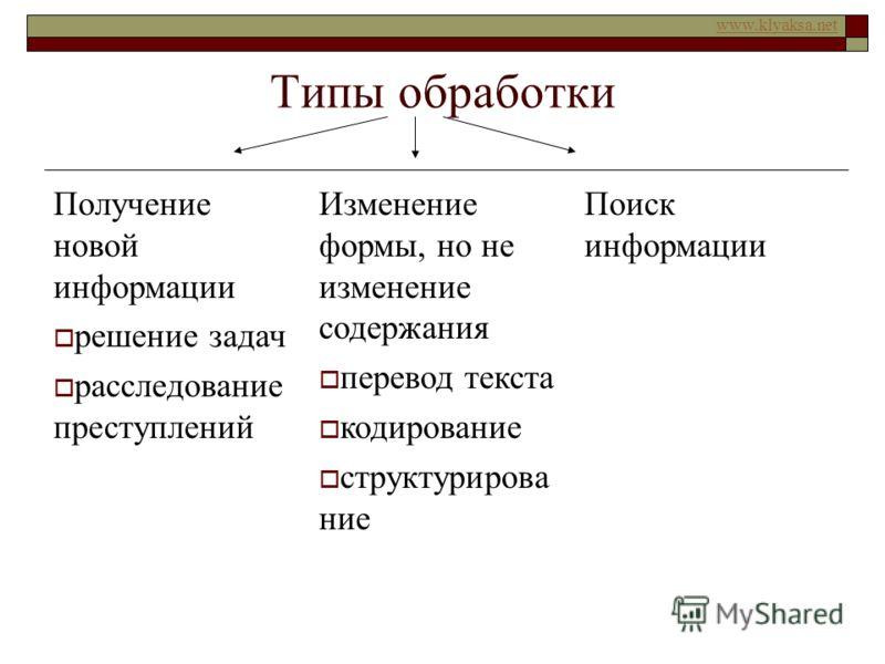 www.klyaksa.net Типы обработки Получение новой информации решение задач расследование преступлений Изменение формы, но не изменение содержания перевод текста кодирование структурирова ние Поиск информации