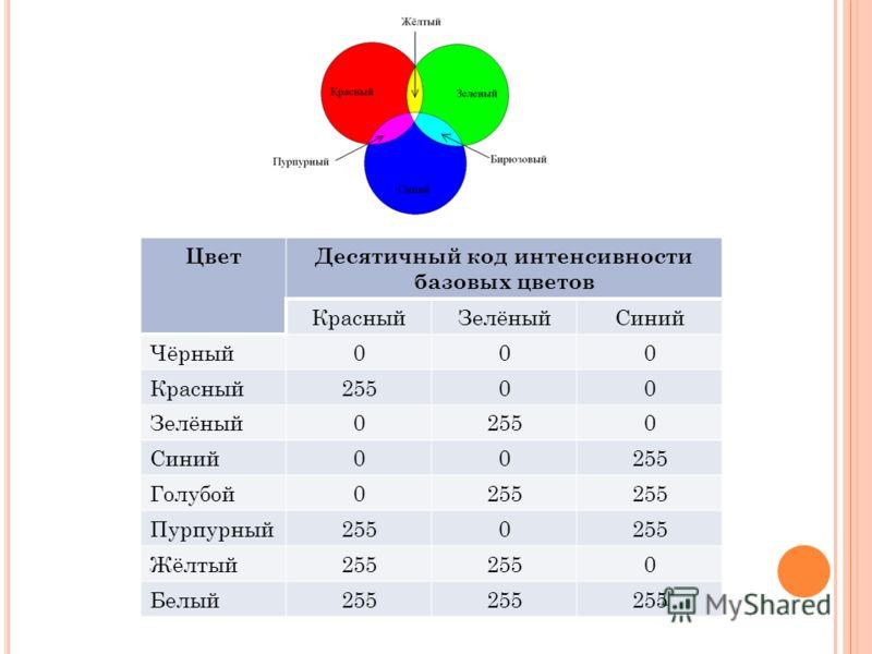 ЦветДесятичный код интенсивности базовых цветов КрасныйЗелёныйСиний Чёрный000 Красный25500 Зелёный02550 Синий00255 Голубой0255 Пурпурный2550 Жёлтый255 0 Белый255