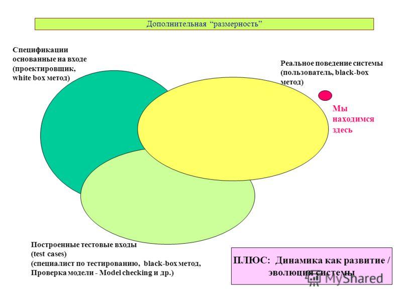 Дополнительная размерность Реальное поведение системы (пользователь, black-box метод) Спецификации основанные на входе (проектировщик, white box метод) Построенные тестовые входы (test cases) (специалист по тестированию, black-box метод, Проверка мод